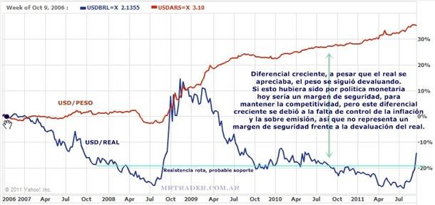 Diferencial creciente entre el real y el peso argentino