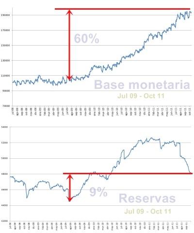 Comparación, base monetaria cercana a los límites del respaldo