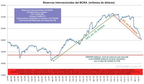Reservas del banco central, respaldan base monetaria