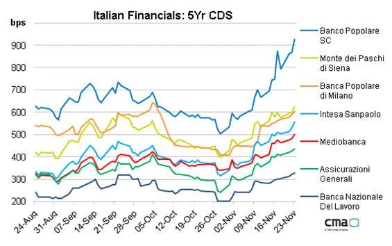Cds de bancos italianos