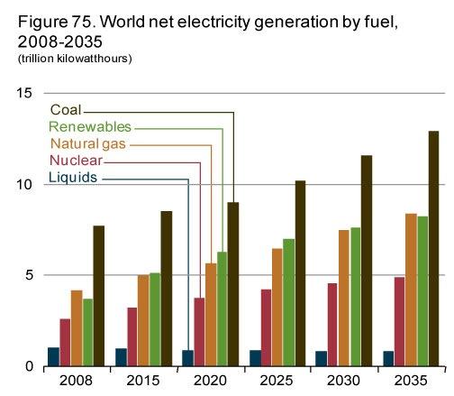 Generación mundial neta, por fuente de energía