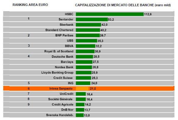 Ranking bancos de Europa