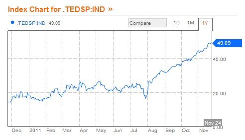 Crecimiento del diferencial de tasas TED