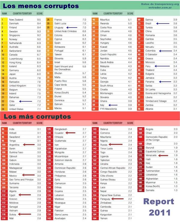 Corrupción en el mundo, Argentina ocupa el puesto 100