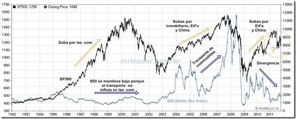 Comparación SP500 - BDI .Click para ampliar