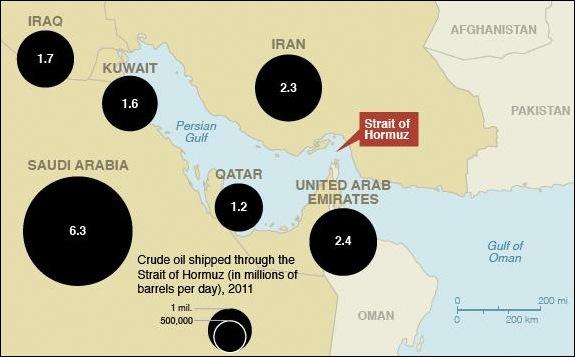 Cantidad de crudo que transporta cada país por el Estecho de Ormuz