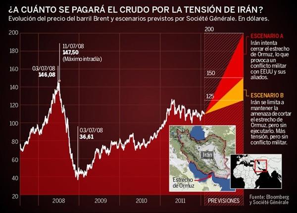 Proyección del precio del crudo
