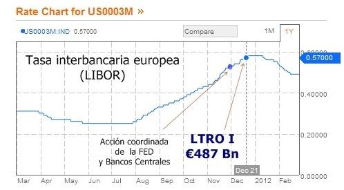 Caída de la tasa LIBOR por la LTRO