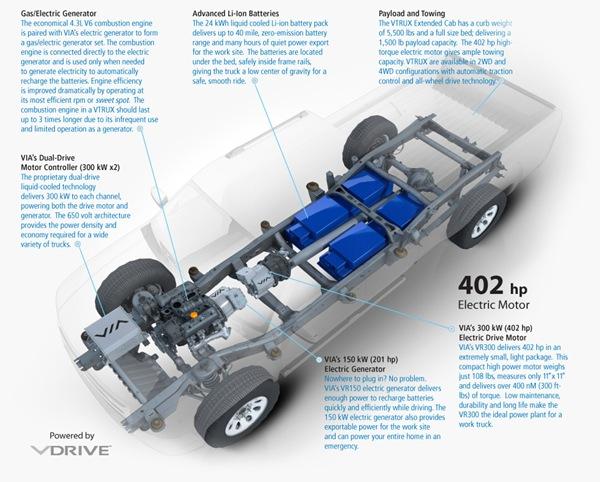 Via Motors Vtrux - Click para ampliar