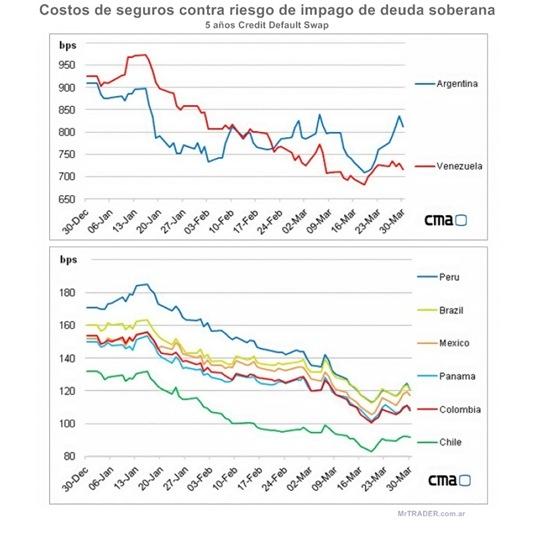 Grafico de los CDS promedios