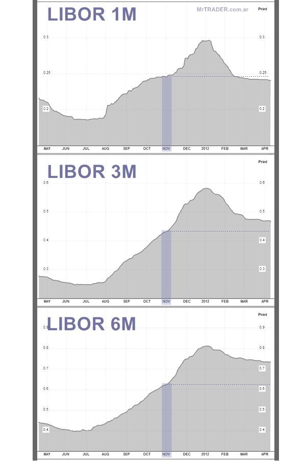 Comparación de tasas LIBOR