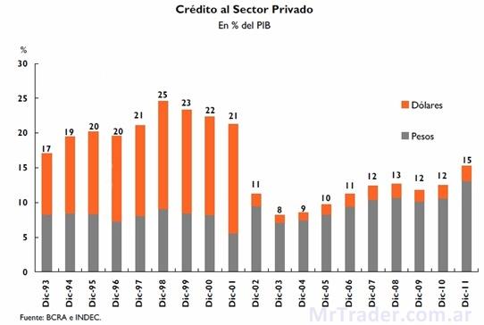 Nivel del crédito al sector privado en Argentina %PBI