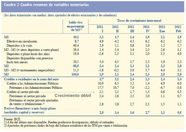 Crédito privado - BCE