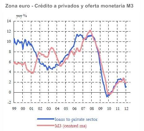 Situación del crédito en la zona euro