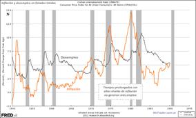 Inflación y desempleo en EE.UU. - Click para ampliar