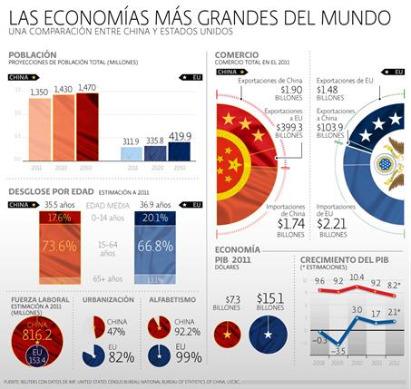 Las mayores economías, Estado Unidos y China
