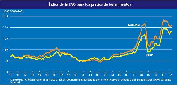 Inflación mundial
