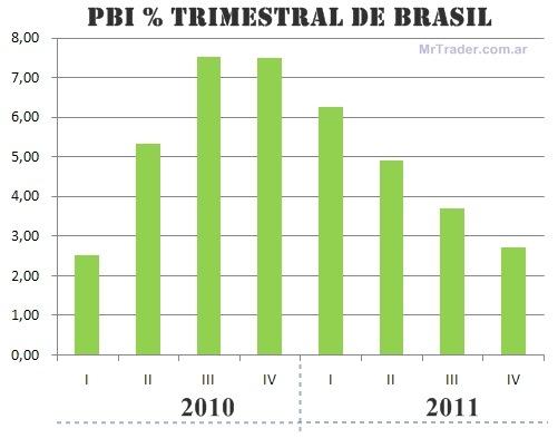 PBI trimestral de Brasil