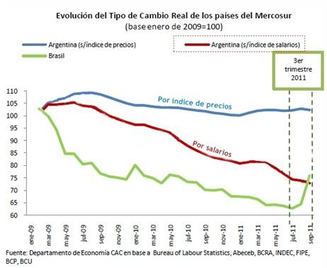 Tipo de cambio real, tomando índice salarial de Argentina