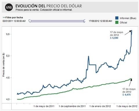 Dólar oficial y blue
