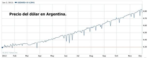 Devaluación constante del peso argentino