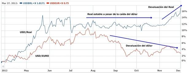 Devaluación del real brasilero y el dólar