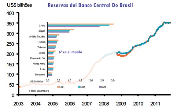 Reservas del Banco Central do Brasil