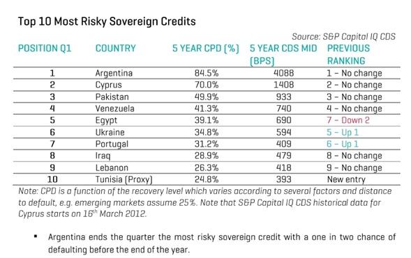 CDS - Argentina