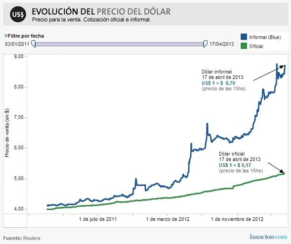 Dólar Blue vs Dólar Oficial