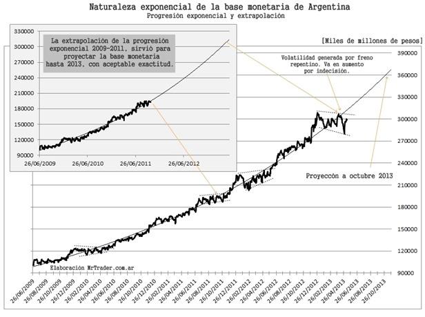 Naturaleza exponencial de la base monetaria de Argentina