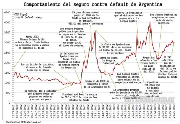 Crónica noticiosa sobre la deuda Argentina y su seguro contra impago (credit default swap o CDS).