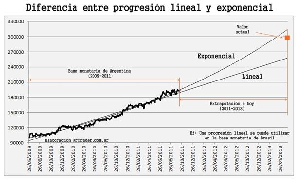 Diferencia entre la progresión lineal y exponencial
