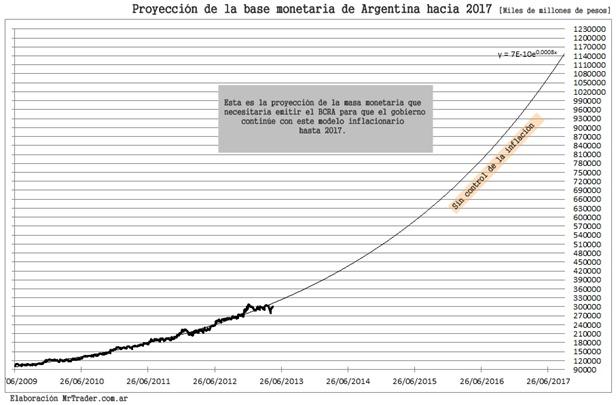 Proyección de la base monetaria hacia 2017, si no se controla la inflación