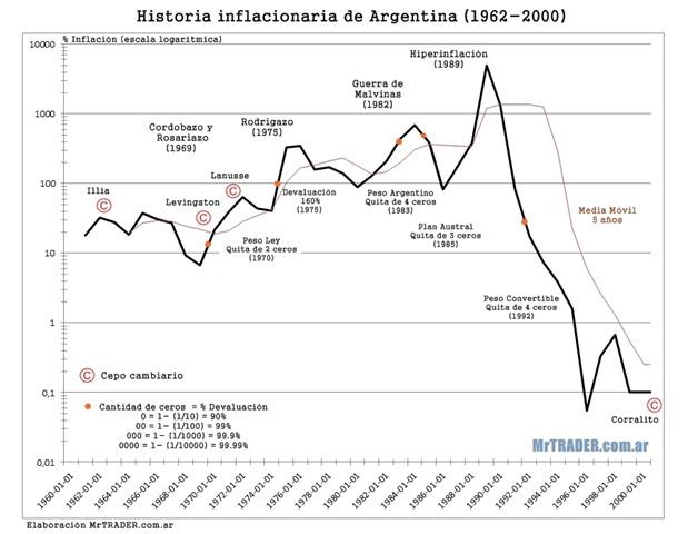 Historia de la inflación en Argentina 1962-2000