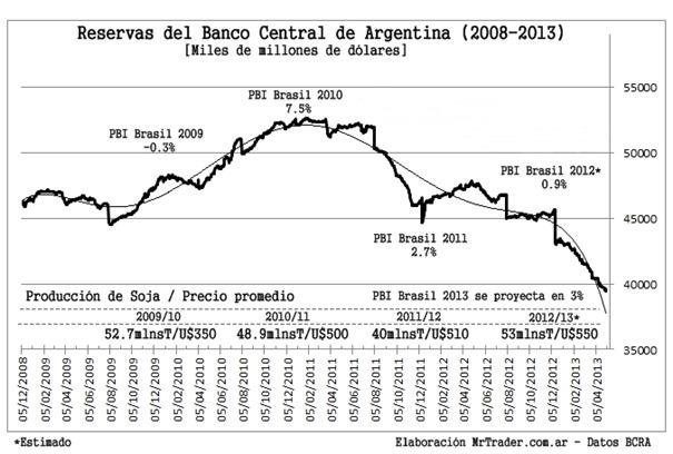 Pérdida de reservas del BCRA