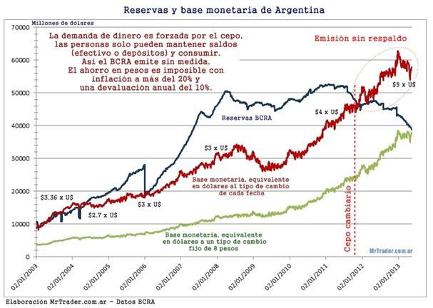 Reservas, base monetaria  y cepo cambiario en Argentina. BCRA