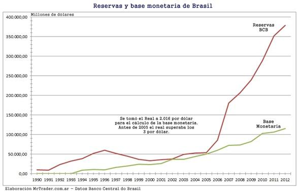Reservas y base monetaria de Brasil