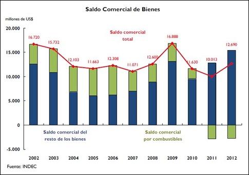 Saldo comercial de bienes, se destaca el saldo negativo en combustibles