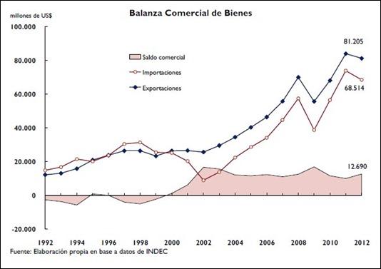 Balanza comerical de bienes - Argentina