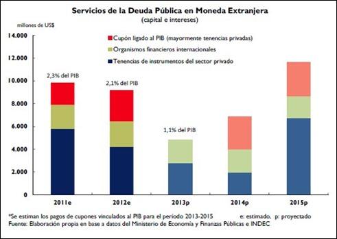 Servicios de la deuda de Argentina, en dólares
