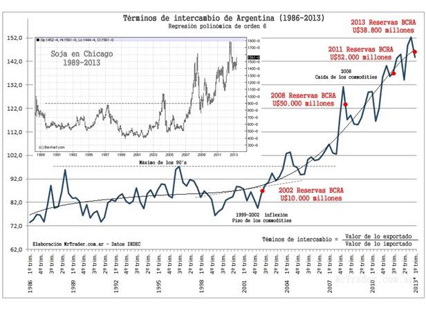 Términos de intecambio de Argentina 1986-2013