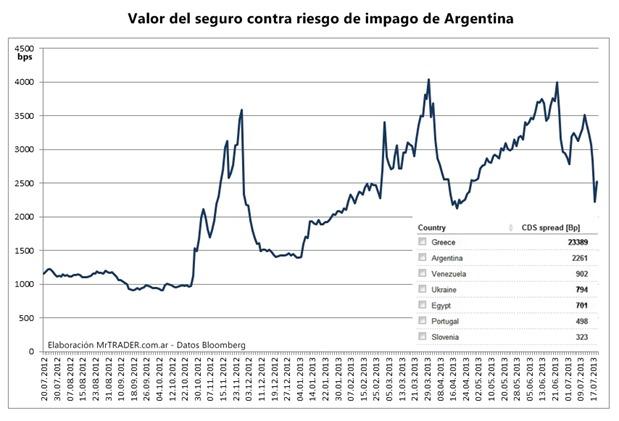 CDS de Argentina