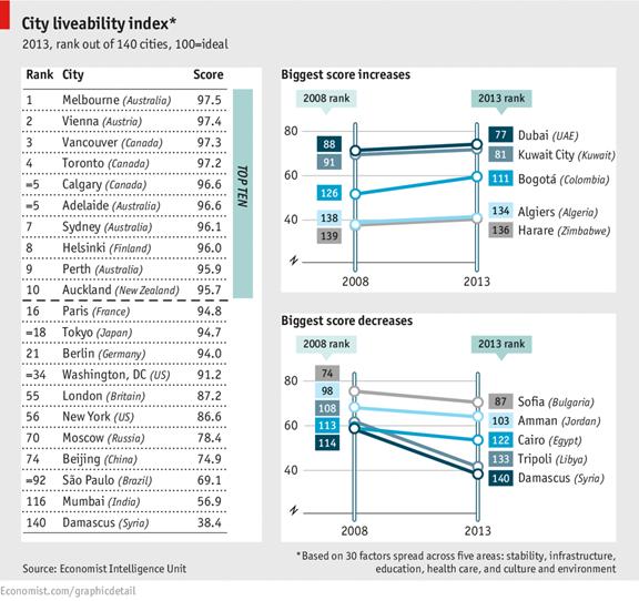 Índice habitabilidad, Melbourne,Vienna,Vancouver,Toronto,Calgary,Adelaide