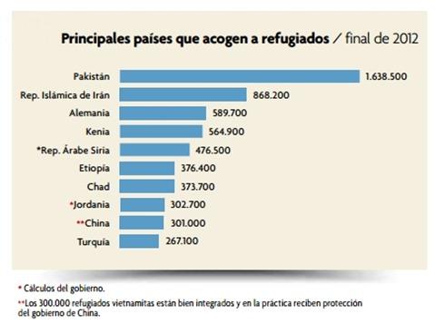País de destino de los refugiados