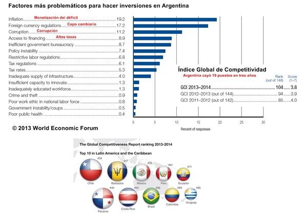 Índice de competitividad 2013-2014