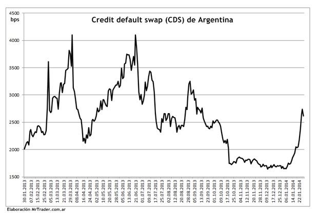 Seguro contra inpago de Argentina