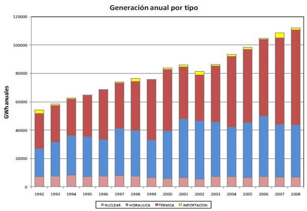 Generación de electricidad en Argentina,  historial 1992-2008