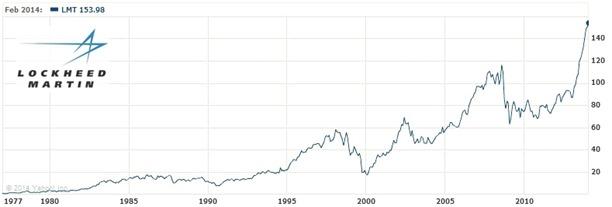 Lockheed en el NYSE