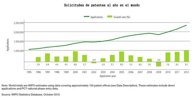 Solicitudes de patentes al año en el mundo