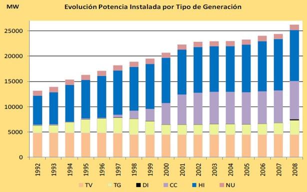 Potencia instalada en Argentina, historial 1992-2008